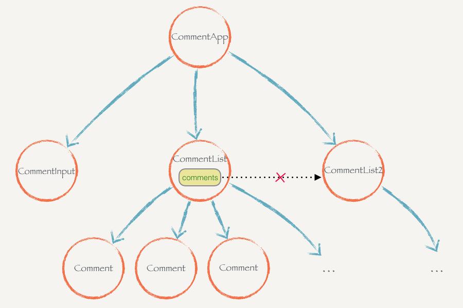 React.js 小书实战之状态管理图片
