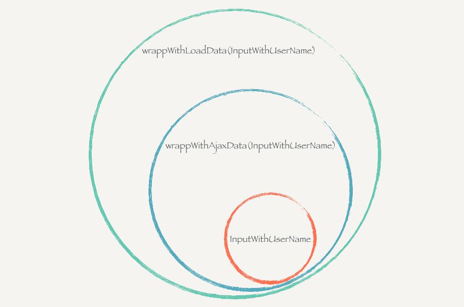 React.js 小书实战高阶组件图片